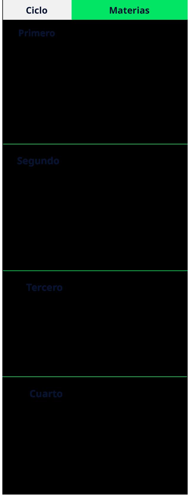 mapa curricular de